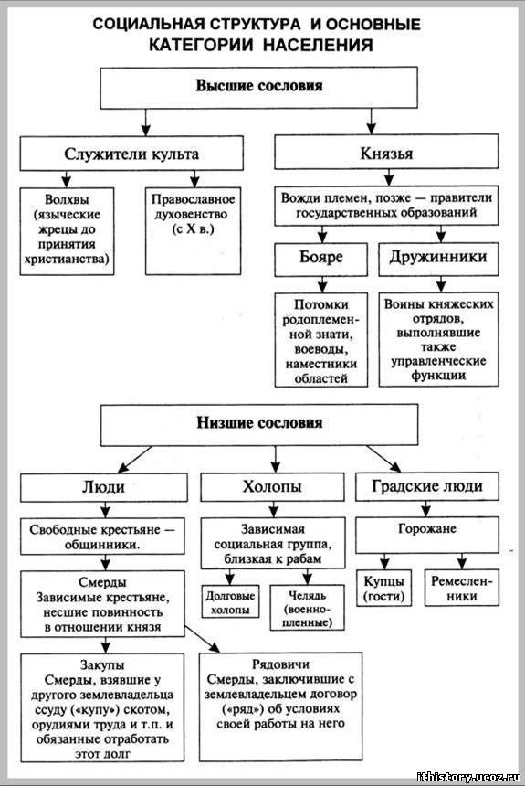 структура и основные