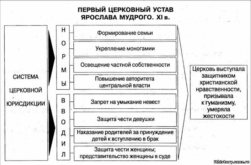 """устав Ярослава Мудрого"""""""